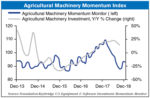 Agricultural-Machinery-Momentum-Index_12-13