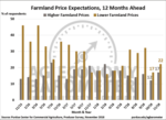 Farmland-Price-Expectations-12-months-ahead