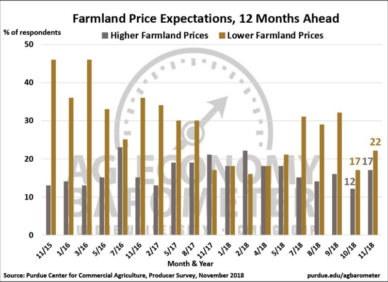 Farmland-Price-Expectations-12-months-ahead
