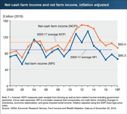 net cash farm income and net farm income