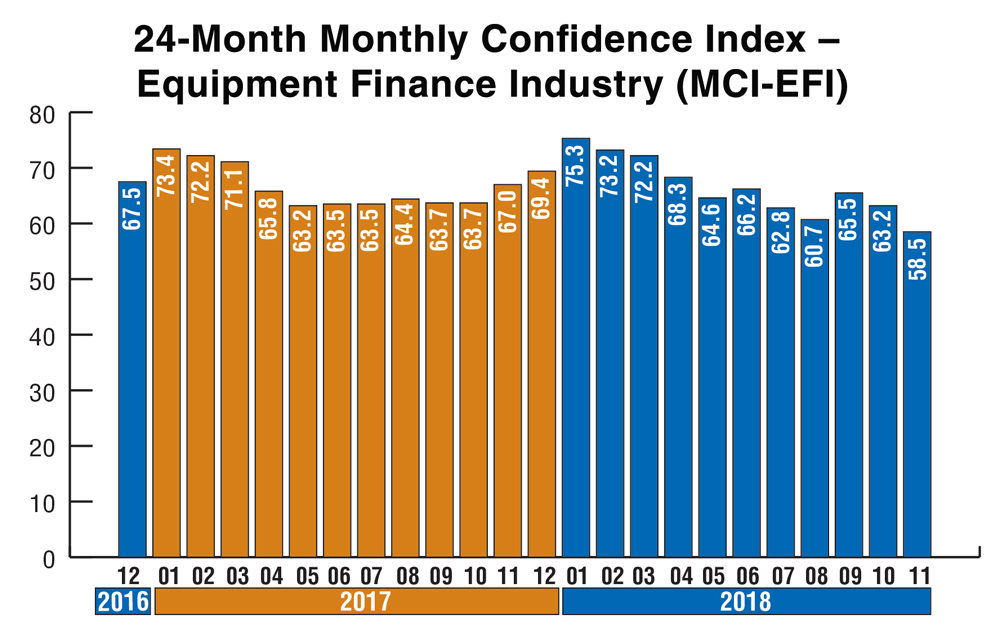 24 Month Confidence Index