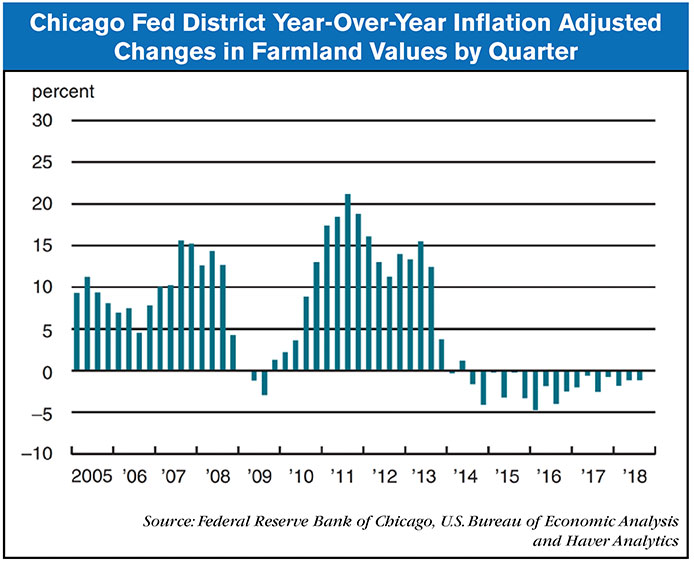 Chicago-Fed-Year-Over-Year.jpg