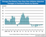 Chicago-Fed-Year-Over-Year