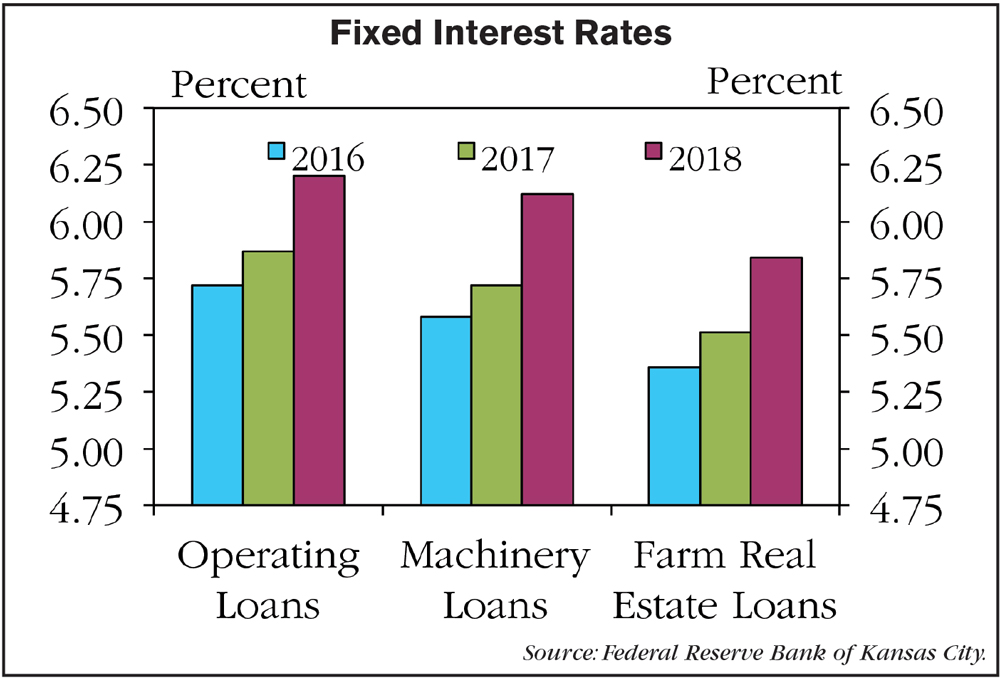 Fixed-Interest-Rates