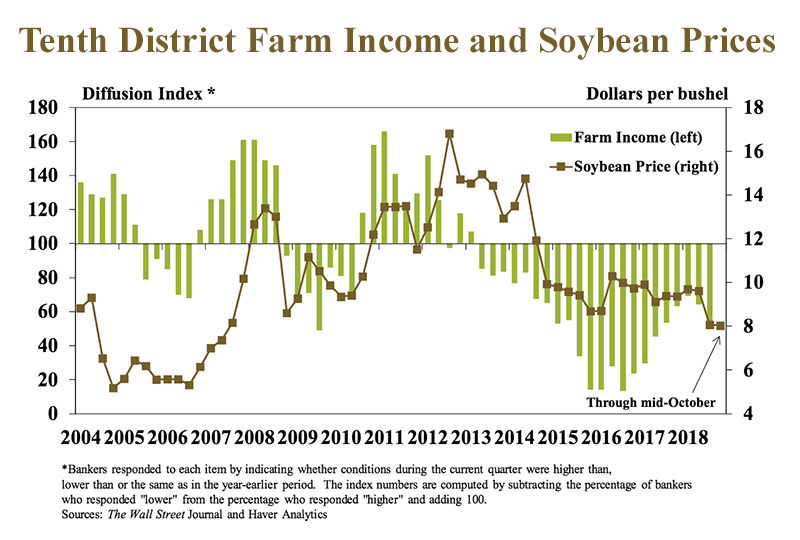 Tenth-District-Farm-Income-and-Soybean-Prices