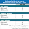 St.-Louis-Fed-Income