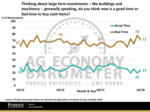 Purdue October 2018 Farm Investments
