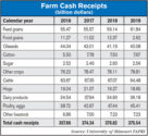 Farm Cash Receipts