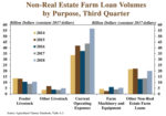 Non-Real Estate Farm Loan Volumes by Purpose