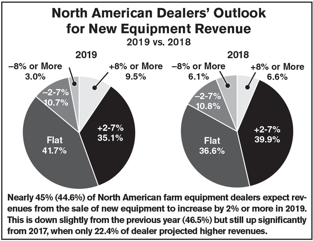 North-American-Dealers-Outlook--for-New-Equipment-Revenue_1018.jpg