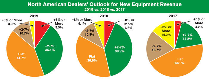North American Dealers Outlook for New Equipment Revenue