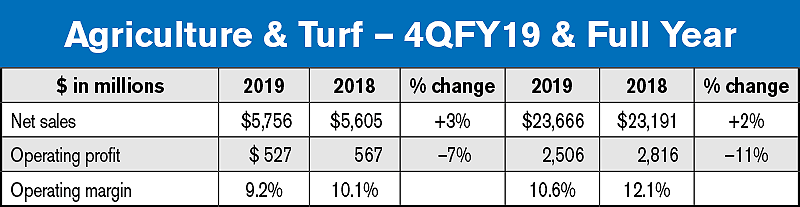 Agriculture & Turf – Deere 4QFY19