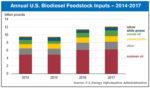 U.S.biodieselfeedstock