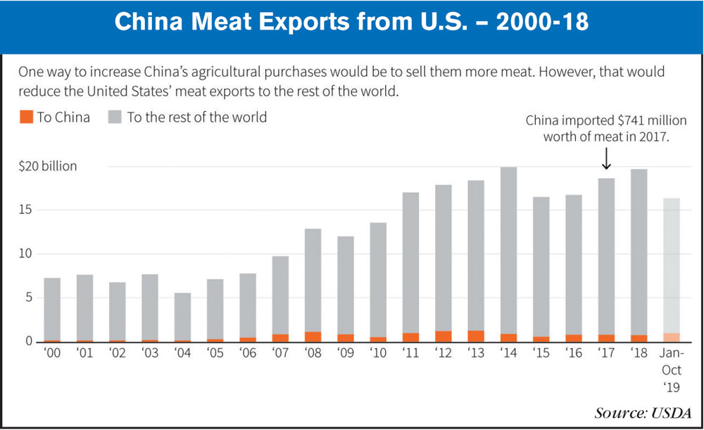 China Meat Exports from US