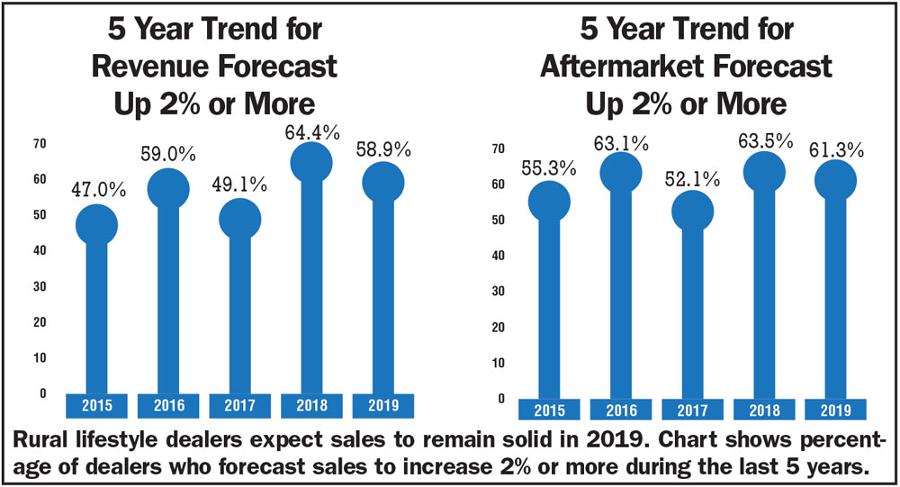 Dealers Expect 2019 Revenue Growth_AEI_0119.jpg