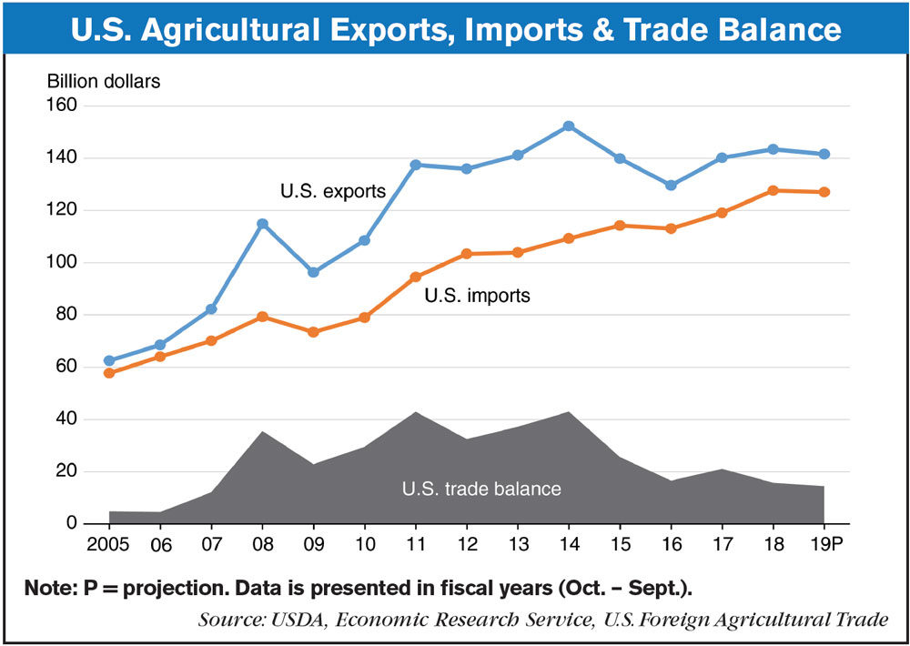 U.S. Agricultural Exports Imports & Trade Balance_AEI_0119.jpg