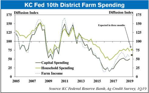 Feature_KC-Fed-10th-District-Farm-Spending