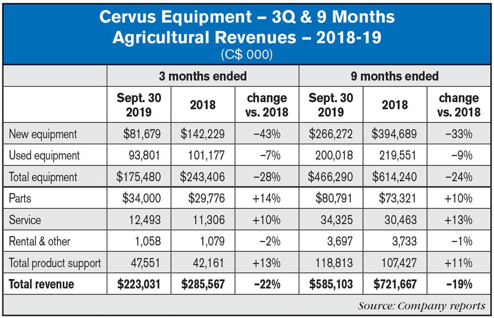 Cervus 3Q19 Agricultural Revenues