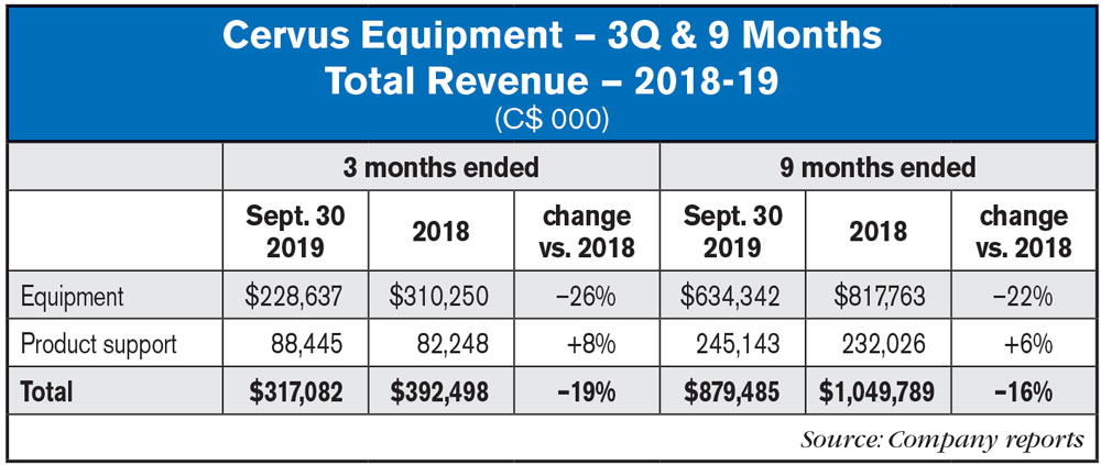 Cervus 3Q19 Total Revenue