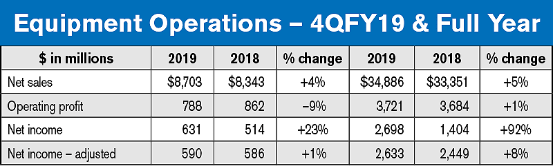 Equipment Operations – Deere 4QFY19