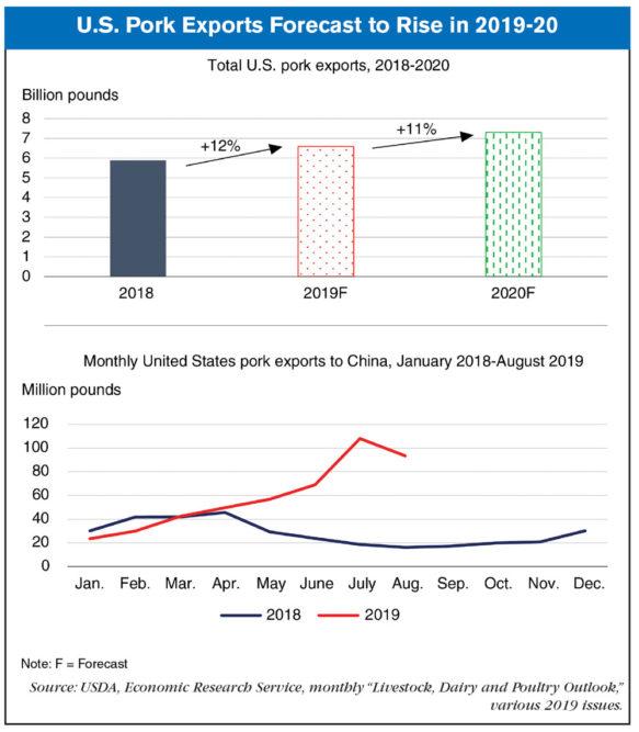 U.S. Pork Exports Forecast