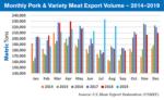 USMEF monthly pork volume