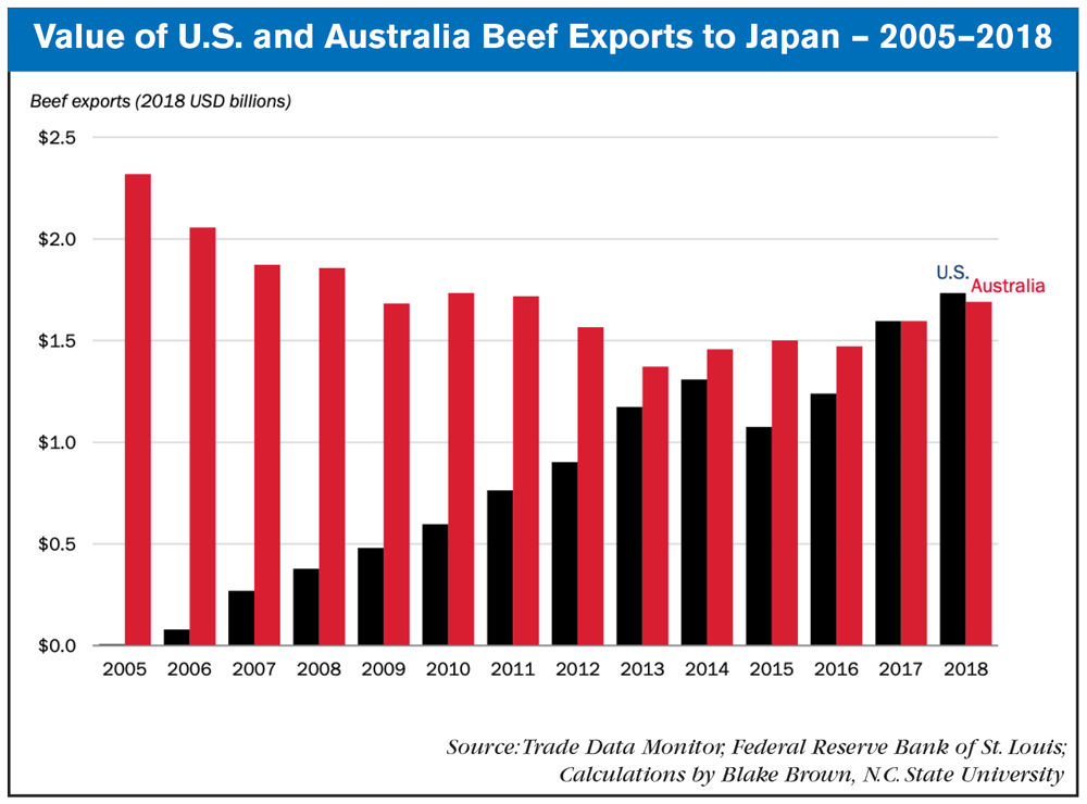 Value_of_US_Beef