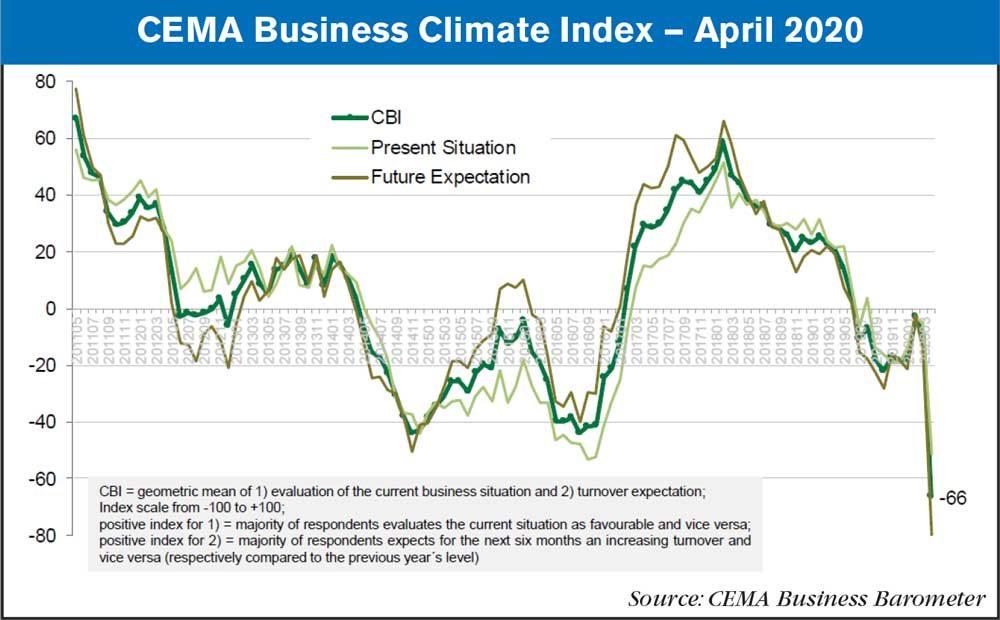 CEMA Business Index
