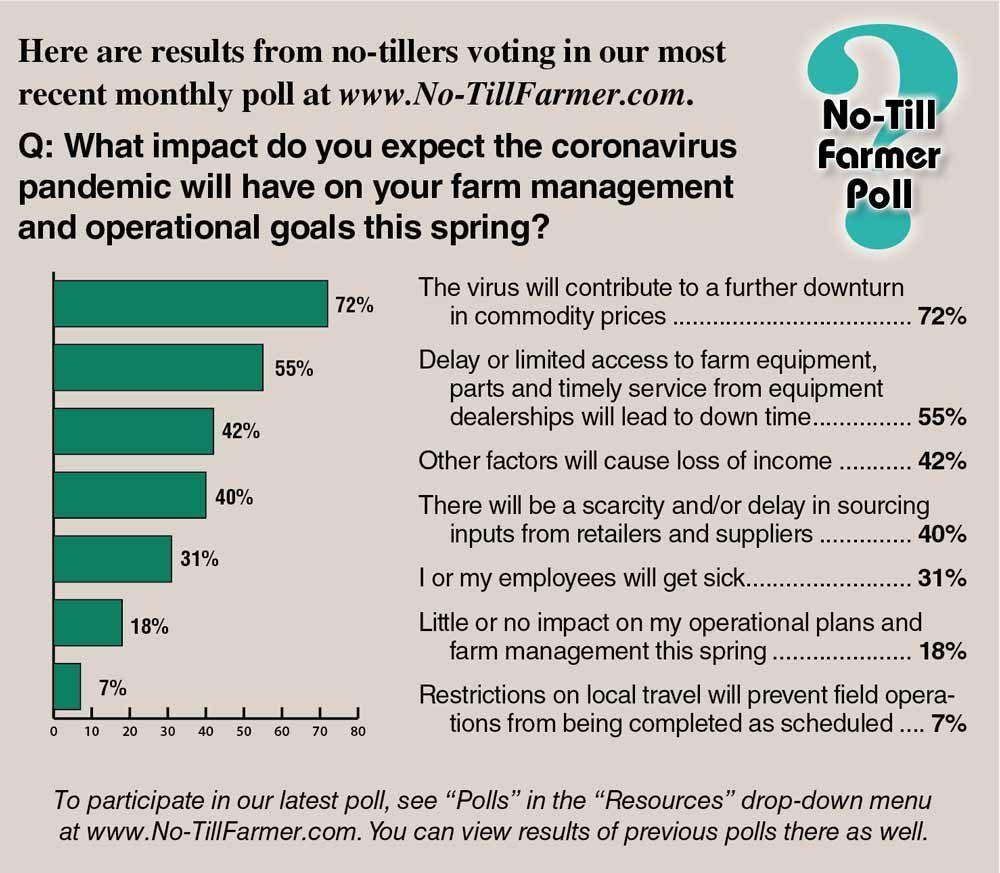 no-till farmer poll