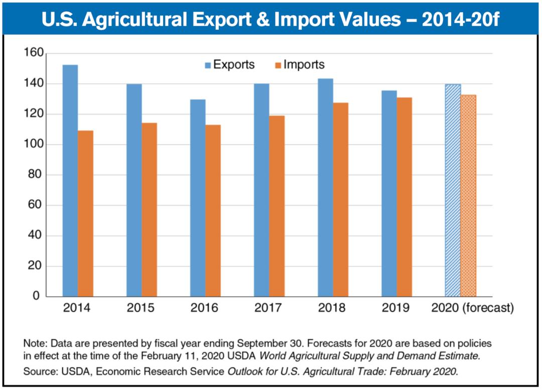 U.S. ag exports & imports