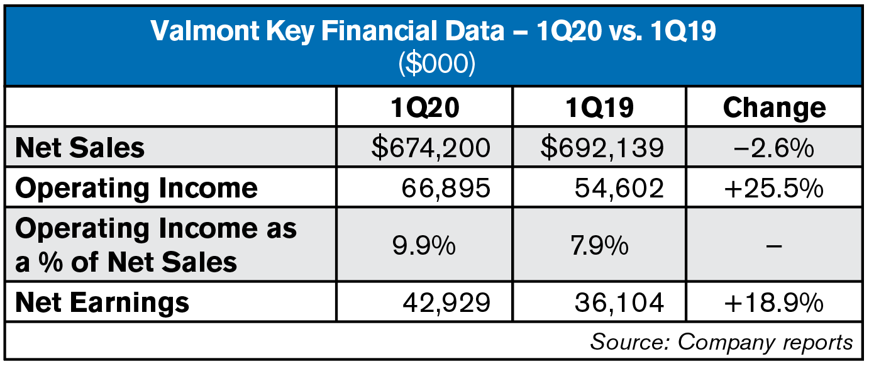 valmont 1Q20 key financial