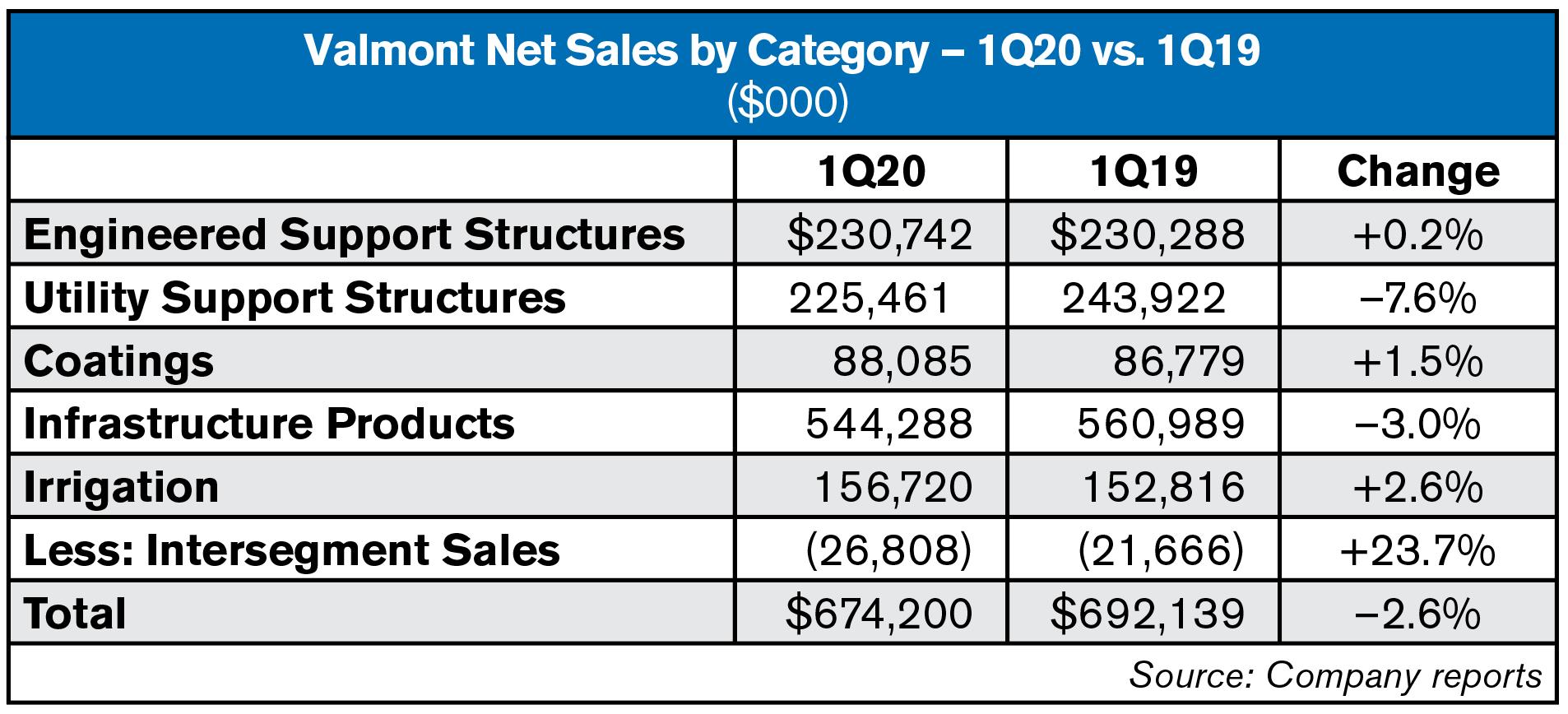 valmont 1Q20 segment sales