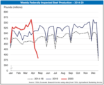 weekly beef production 2014-20