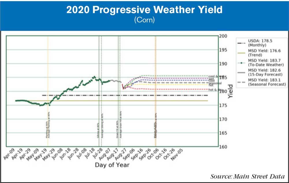 2020 progressive weather yield