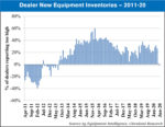 new equipment inventory levels 2011-20