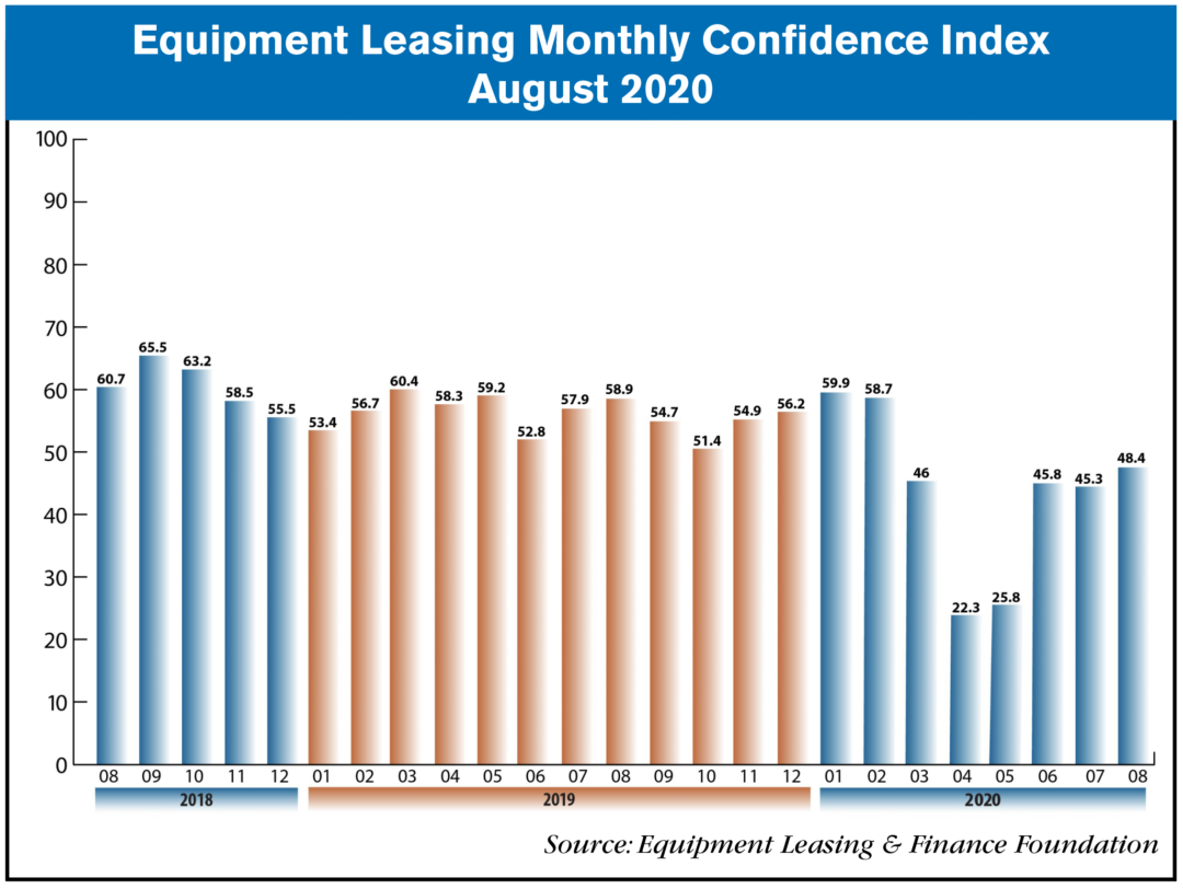 equipment leasing and finance August 2020