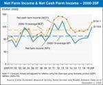net farm income 2020
