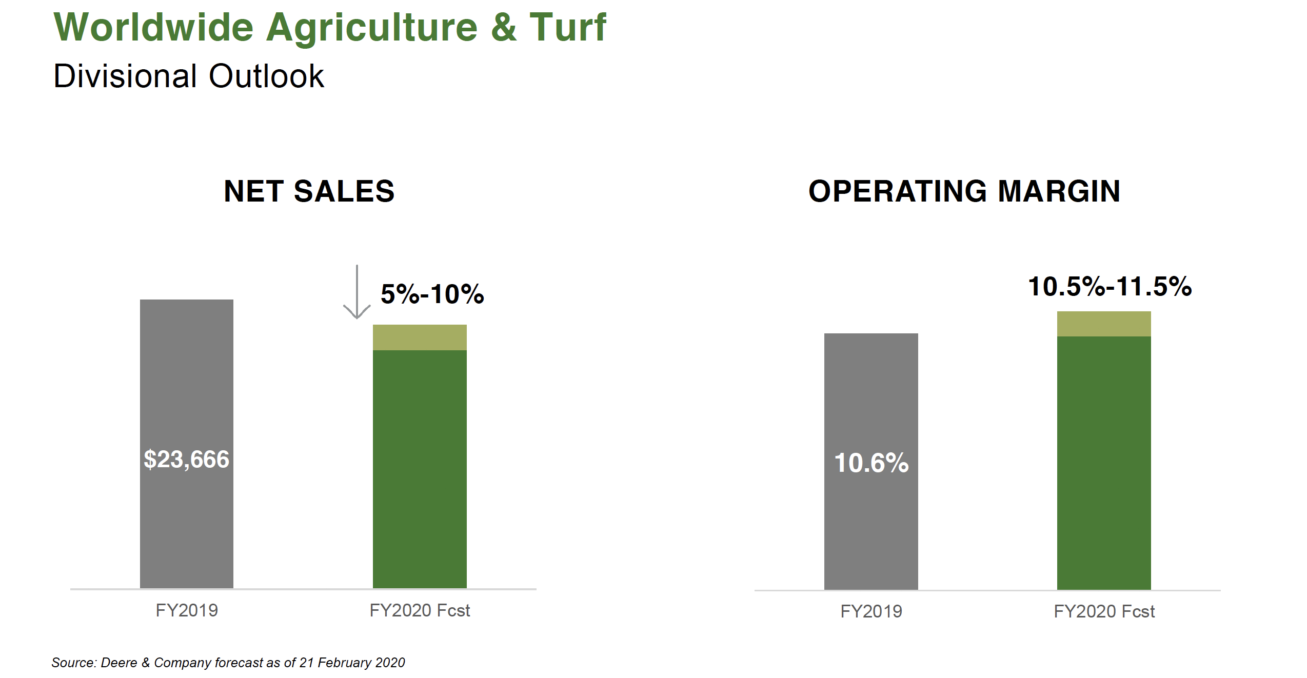 Deere 1Q20 ag and turf divisional outlook