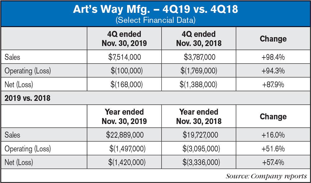 Art's Way 4Q19