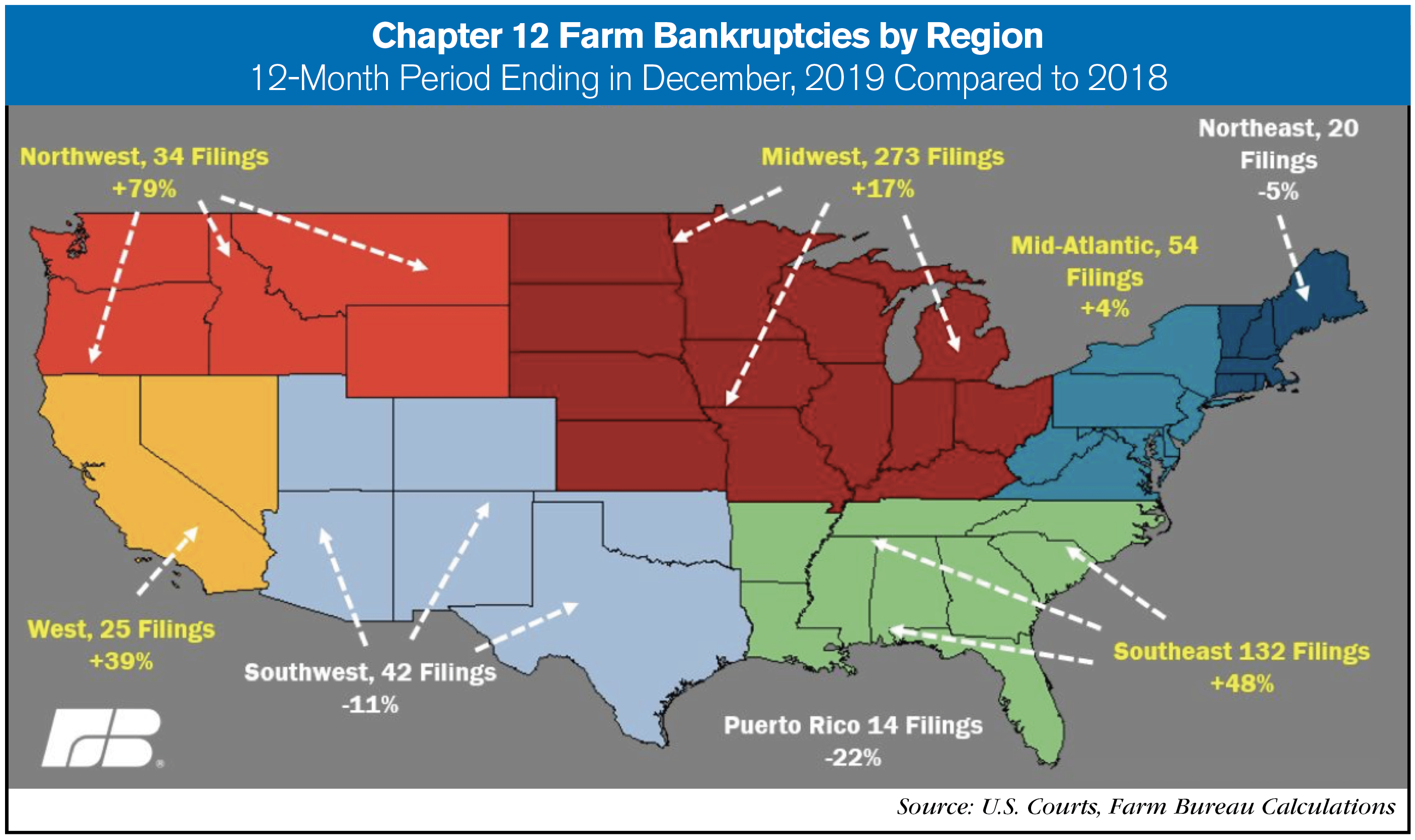 chapter 12 by region
