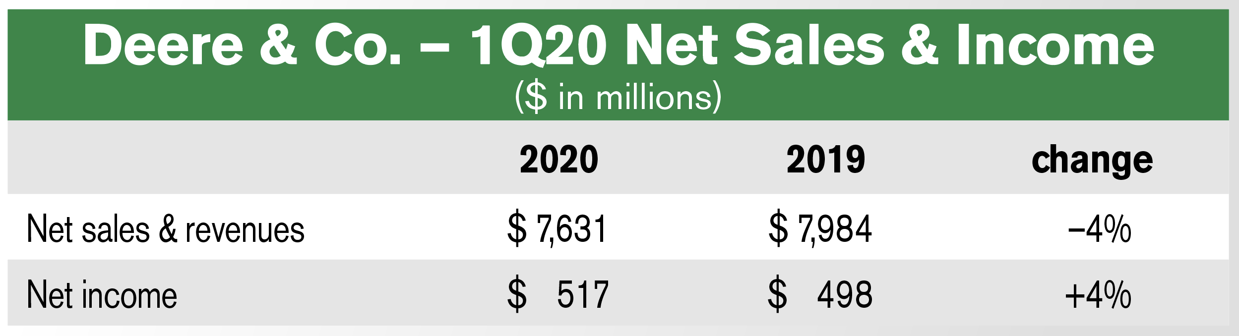 Deere 1Q20 Net Sales & Income