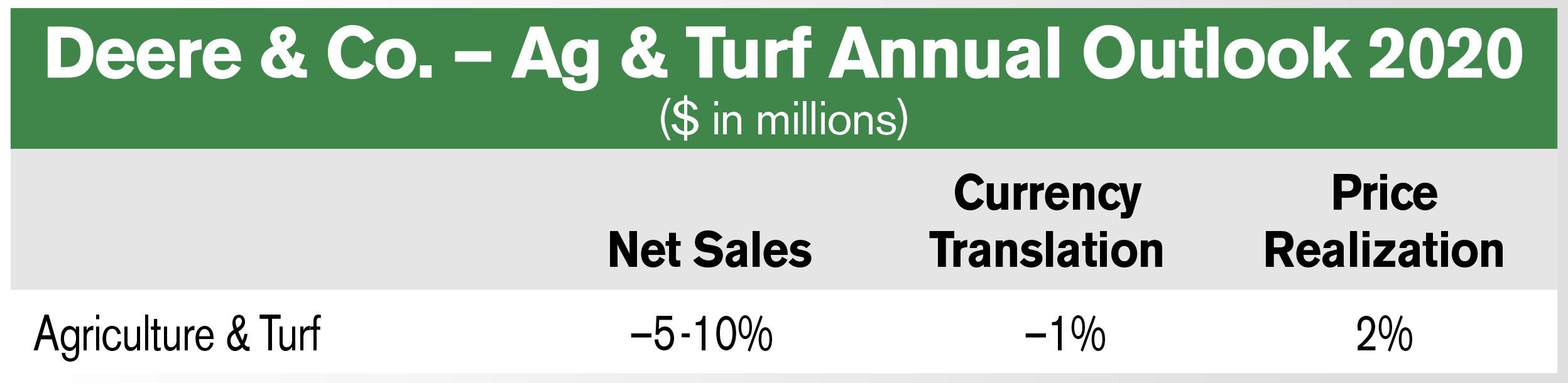 Deere Ag & Turf Sales 2020 Outlook