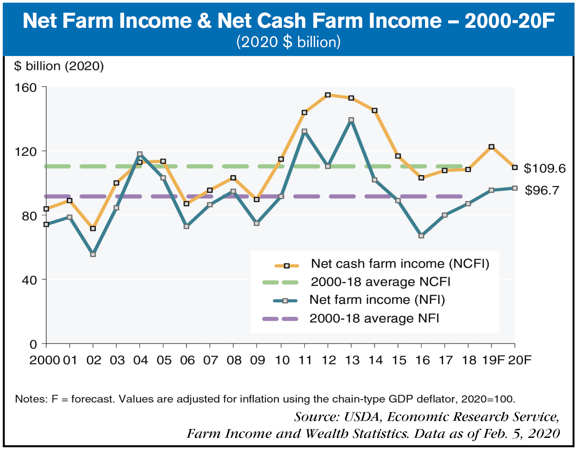 2020 net farm income