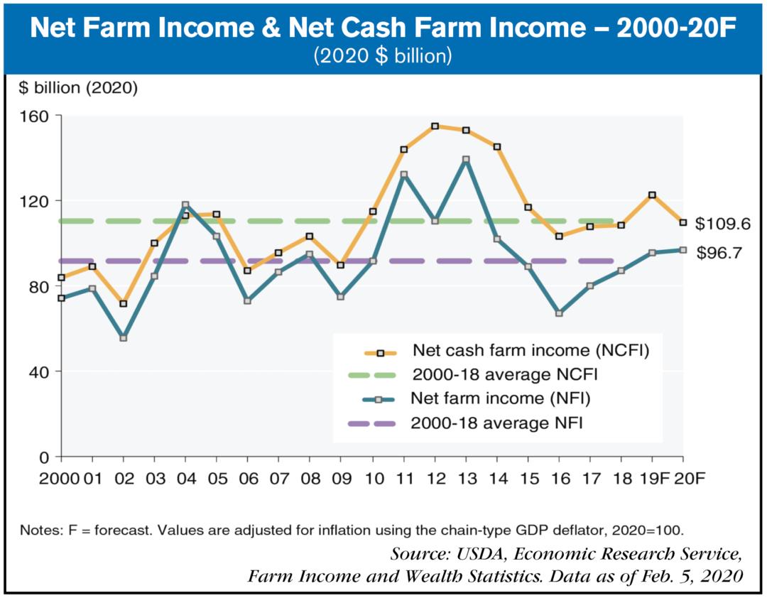 2020 net farm income