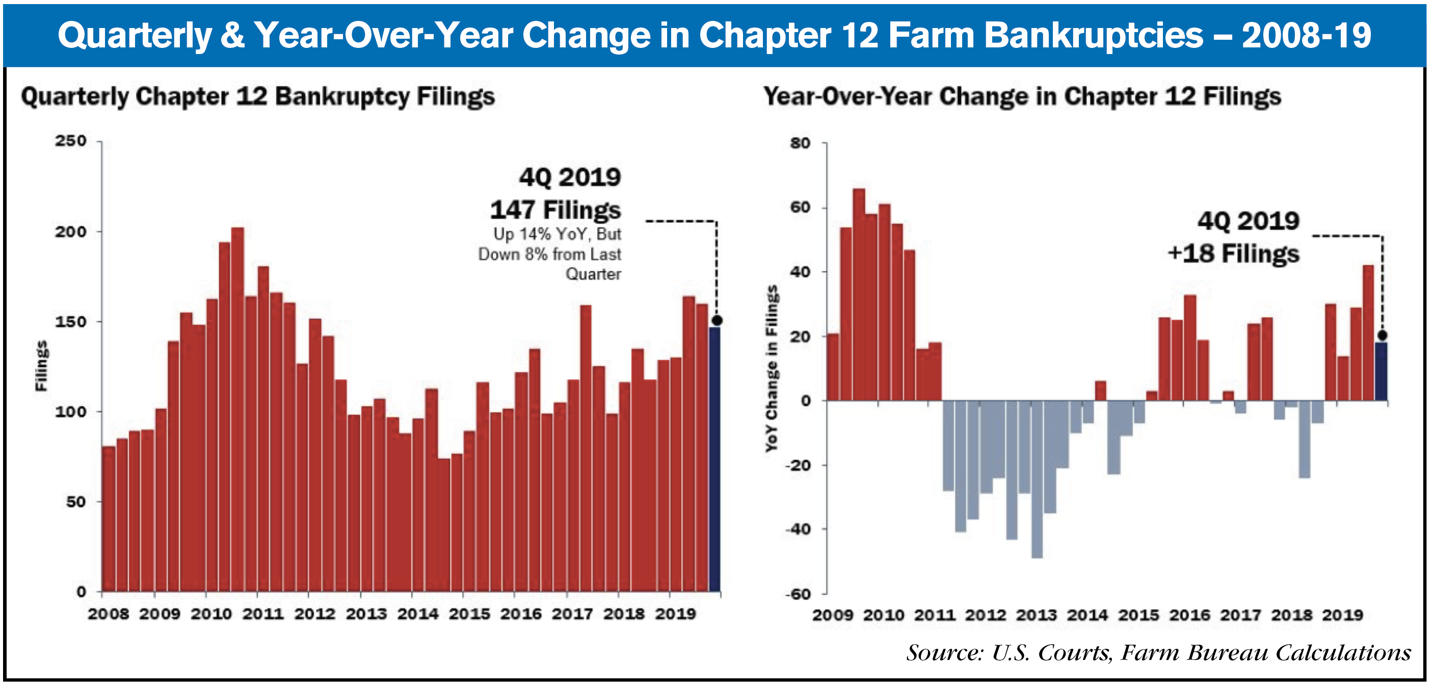 farm banktupcies 2008-19
