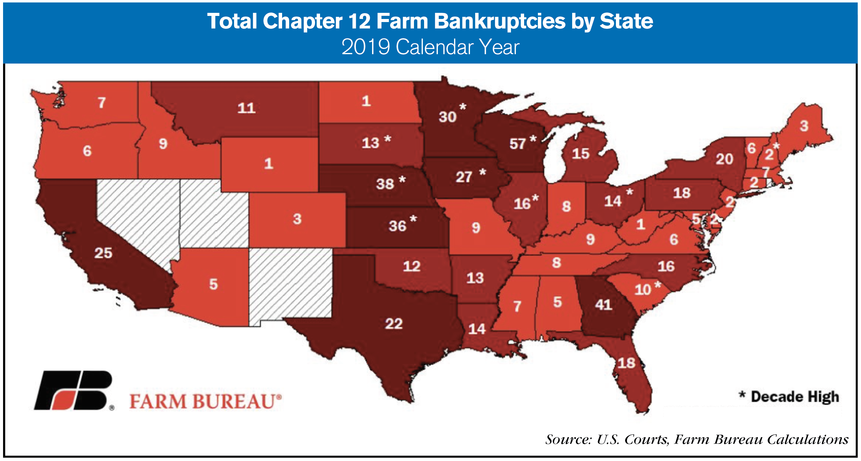 total chapter 12 by state