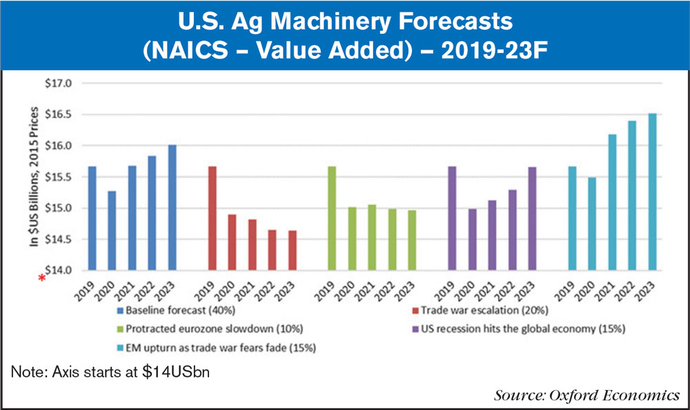 US Ag machinery forecasts