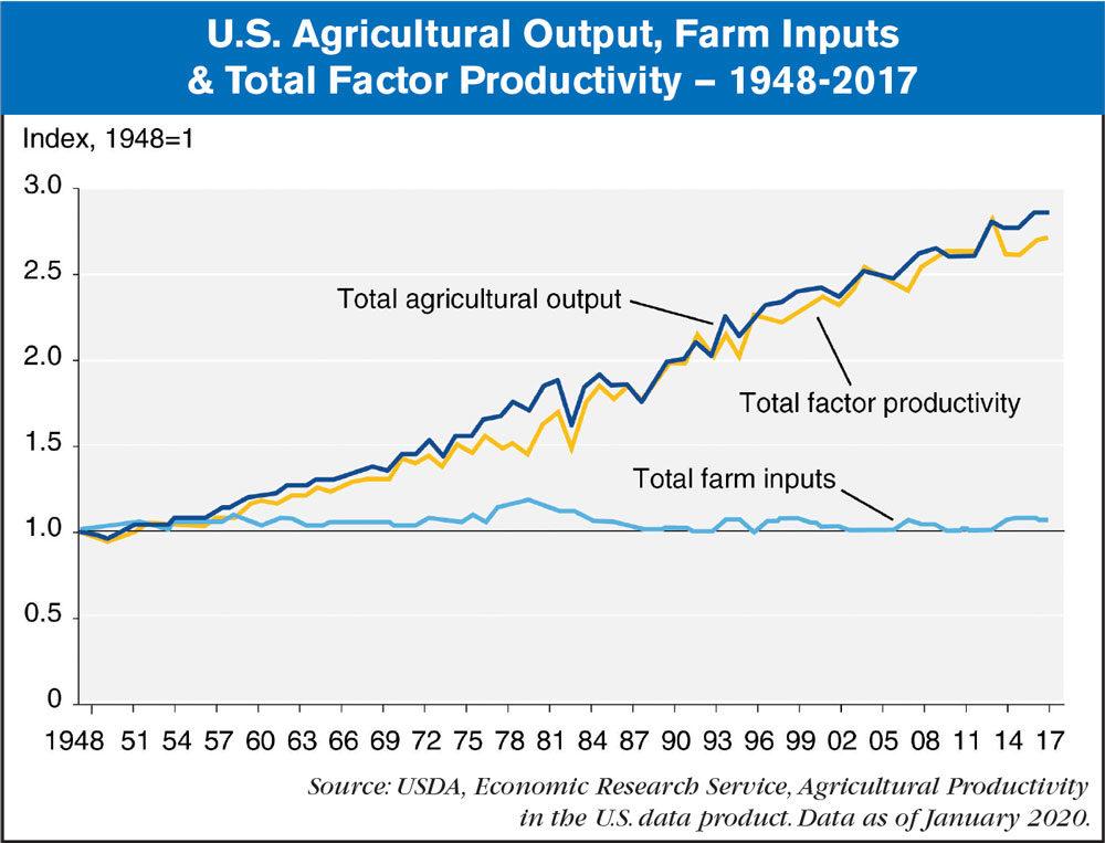 US Ag Output 1948-2017