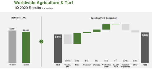 Deere 1Q20 worldwide ag & turf