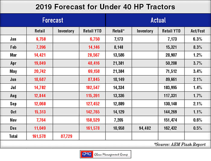 December compact tractor sales